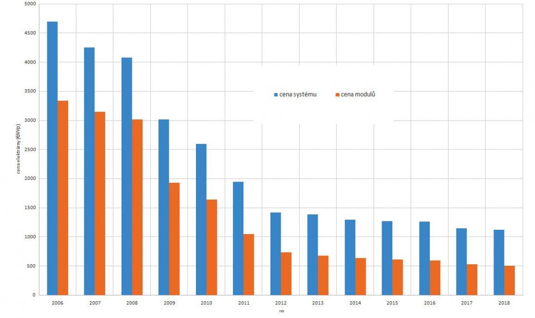 Obr. 1 Vývoj ceny fotovoltických systémov a samotných modulov v Nemecku pre elektrárne s výkonom 10 až 100 kWp