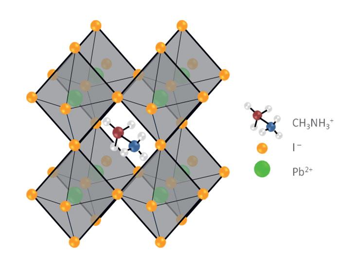Obr. 2 Kryštalická štruktúra hybridného perovskitu v základnom zložení CH3NH3PbI3
