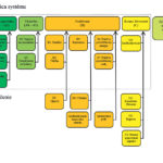 Obr. 1 Hranica systému – diagram