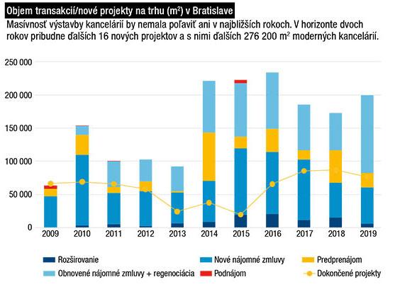 Objem transakcií/nové projekty na trhu (m2) vBratislave Masívnosť výstavby kancelárií by nemala poľaviť ani vnajbližších rokoch. Vhorizonte dvoch rokov pribudne ďalších 16 nových projektov asnimi ďalších 276 200 m2 moderných kancelárií.