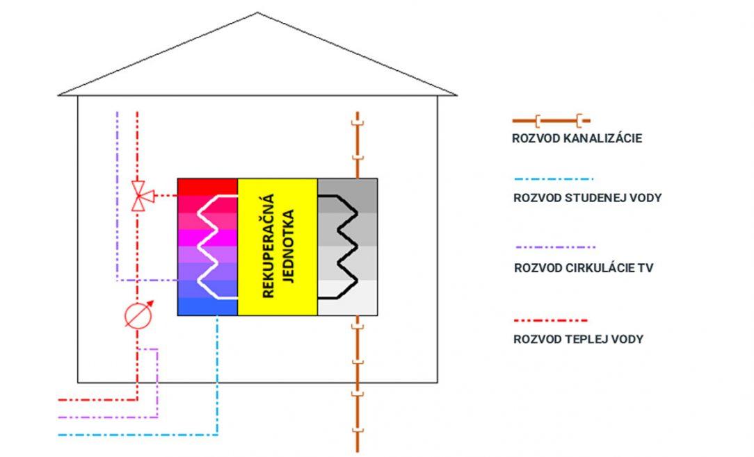 Obr. 1 Principiálna schéma rekuperačného zariadenia