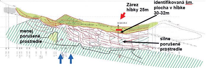 Obr. 2 Interpretácia geofyzikálneho profilu GF 2 v km 302 so zakreslením tunelových rúr novej trasy