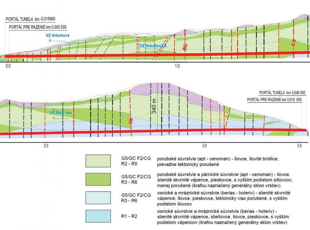 Obr. 5 IG pozdĺžny profil na základe IGHP realizovaného z povrchu