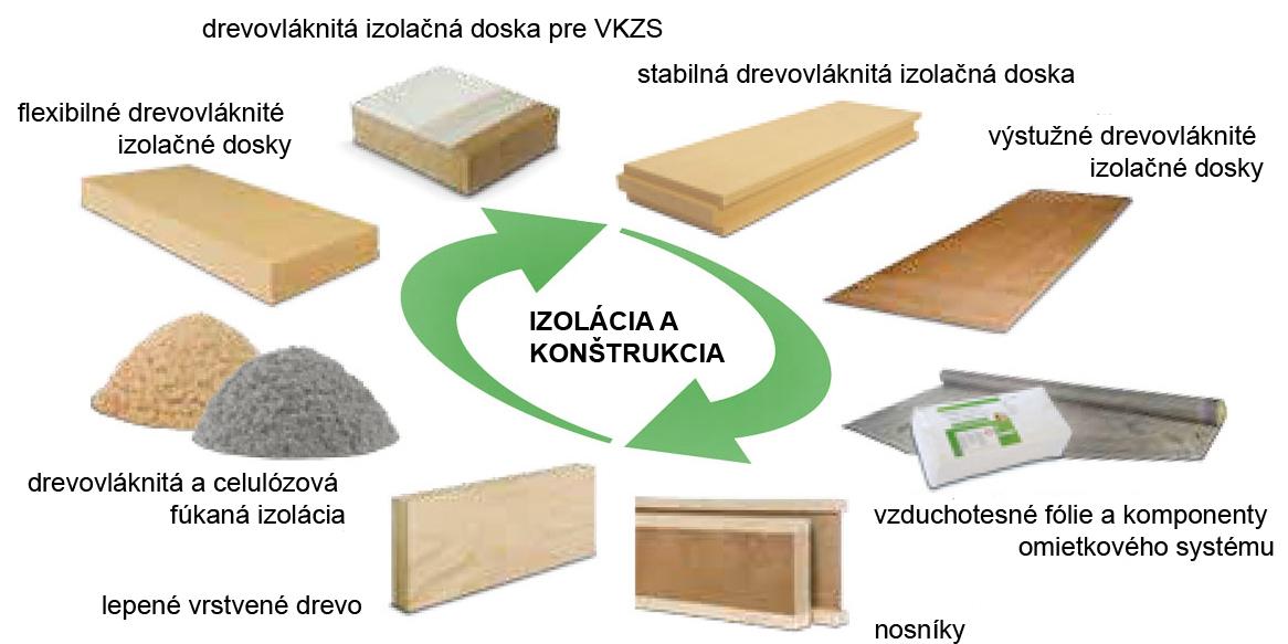 Stavebný systém STEICO kombinuje konštrukciu a izoláciu - všetko na báze dreva