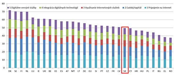 Digitálne verejné služby