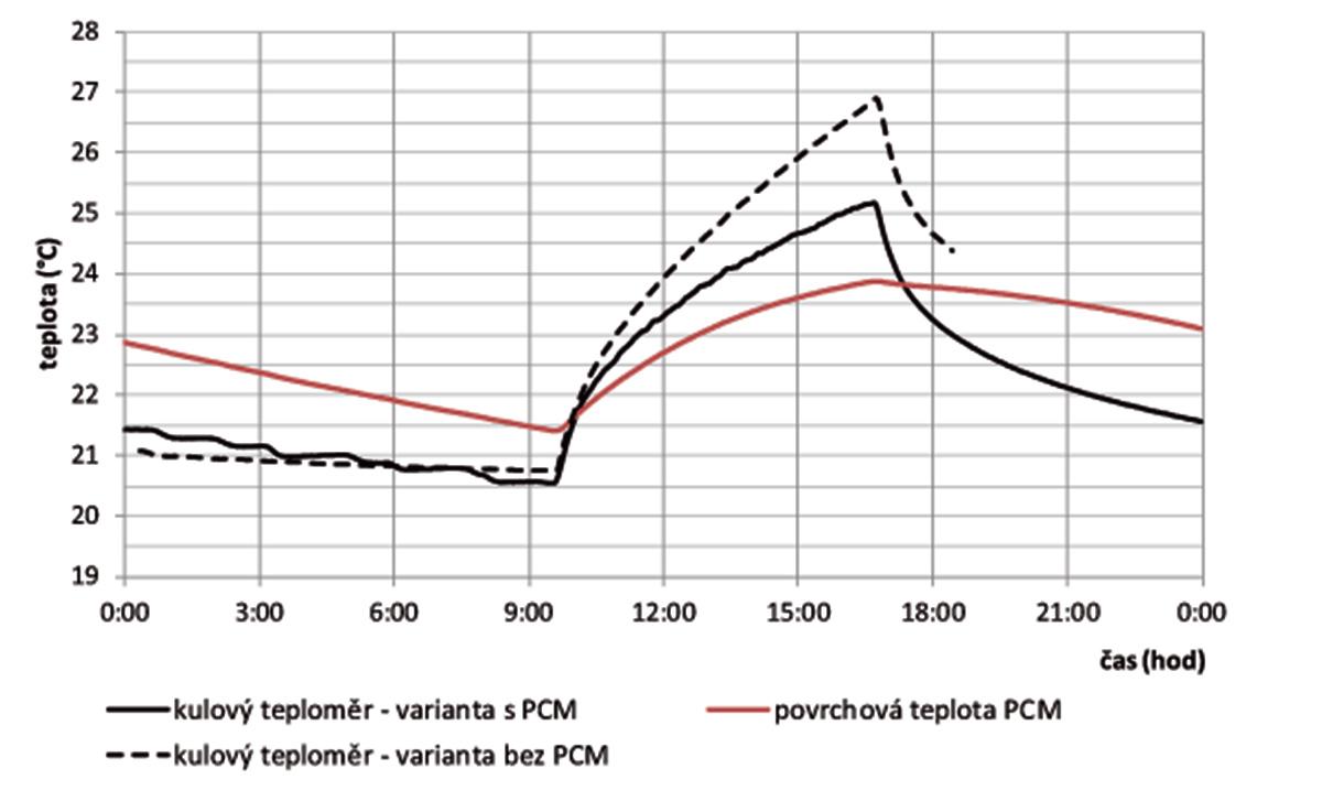 Obr. 5 Porovnanie priebehov teplôt (guľový teplomer apovrchová teplota PCM) vo variante podhľadu sPCM abez PCM pri tepelnej záťaži 500 W