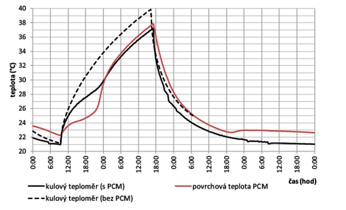 Obr. 6 Porovnanie priebehov teplôt (guľový teplomer apovrchová teplota PCM) vo variante podhľadu sPCM abez PCM pri tepelnej záťaži 750 W