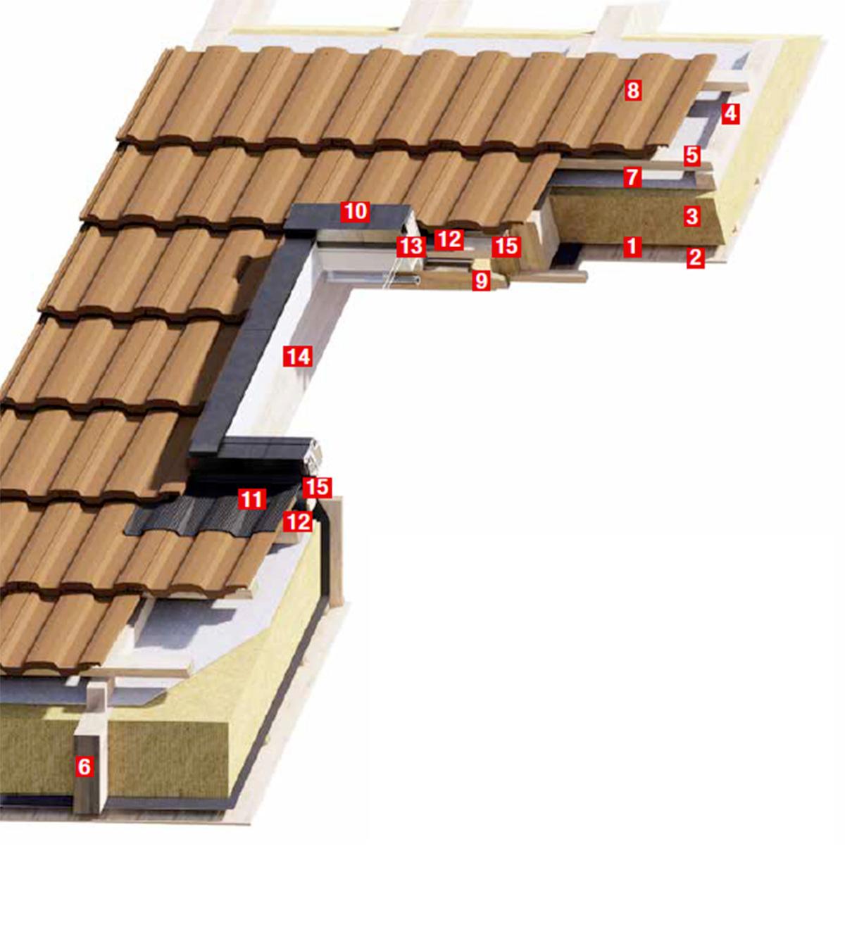 Detail osadenia strešného okna v šikmej streche