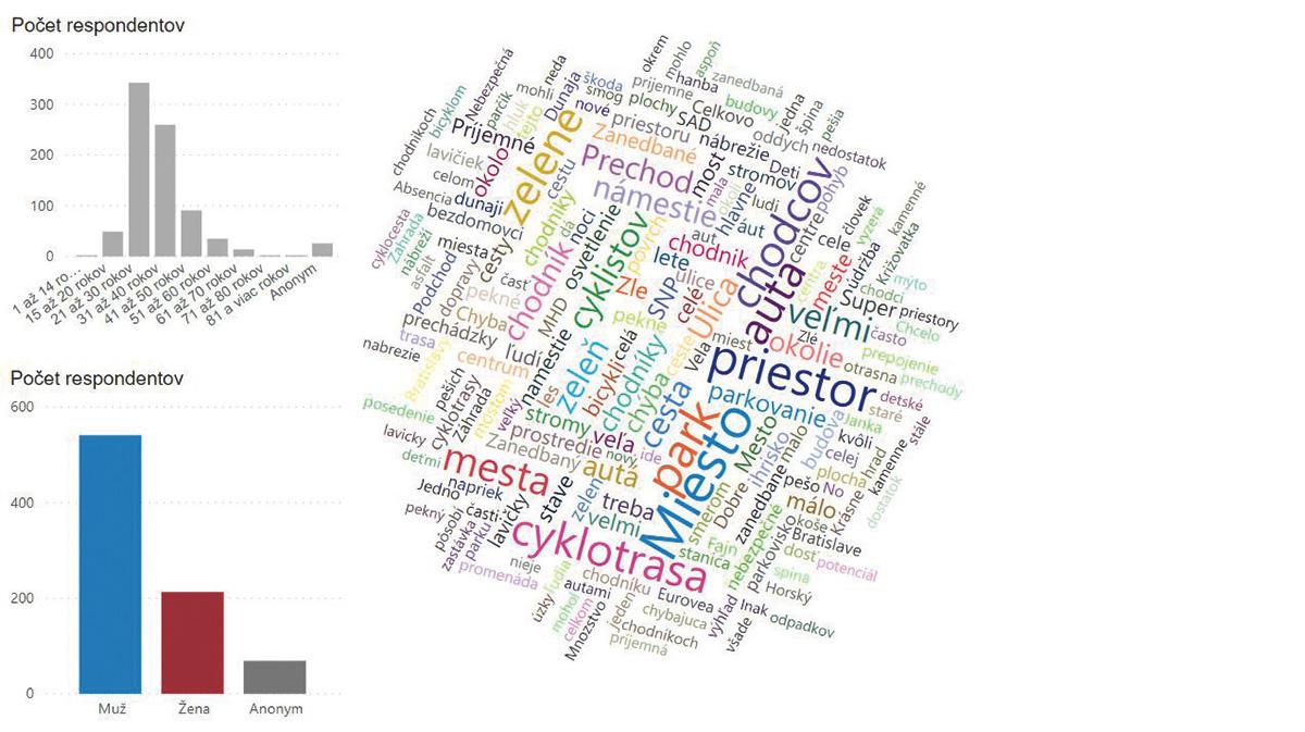 Analýza frekvencie výskytu kľúčových slov