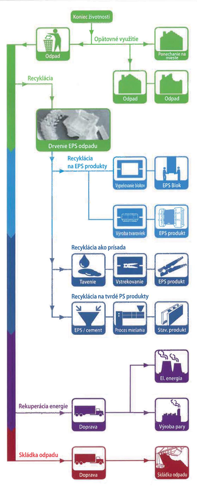 Možnosti zhodnocovania EPS odpadov