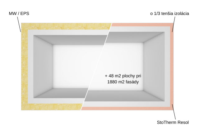 Použitie systému StoTherm Resol umožní napríklad získať pri ploche fasády 1880 m2 dodatočných 48 m2 v interiéri a tým aj dodatočný zisk.