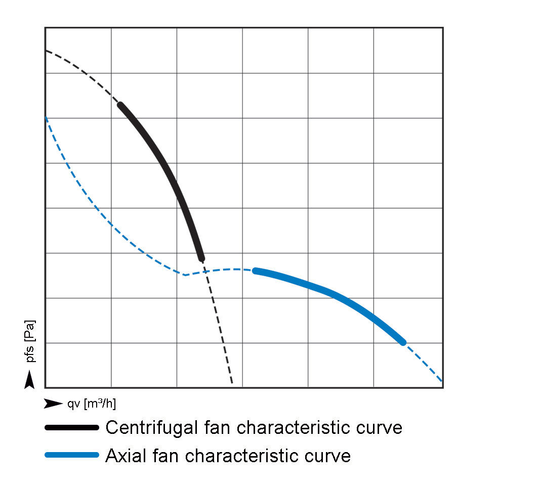 Obr. 1: Rozdielne charakteristiky radiálnych a axiálnych ventilátorov