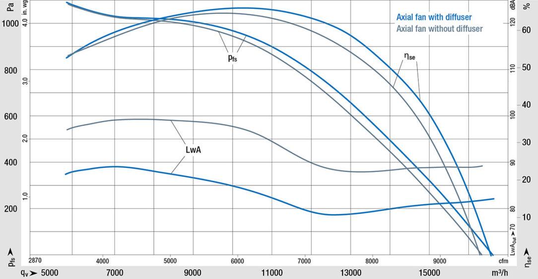 Obr. 3: Porovnanie charakteristík axiálneho ventilátora s difúzorom a ventilátora bez neho.