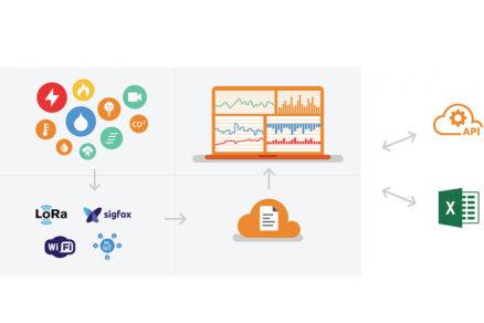 Obrázok1 Bloková schéma platformy eIoT.