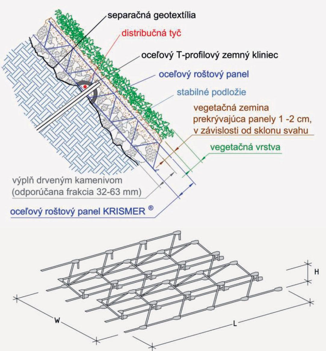 Obr. 7 Detail systému Krismer 3D