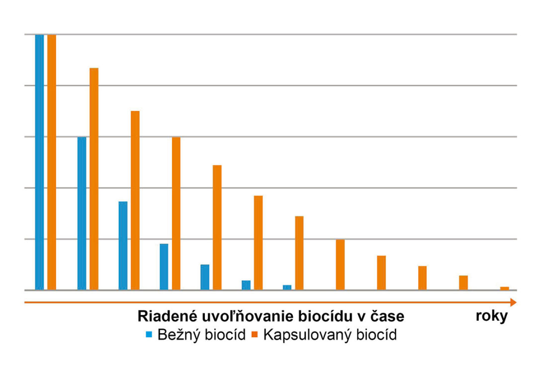 PCI uvolnovanie biocidu
