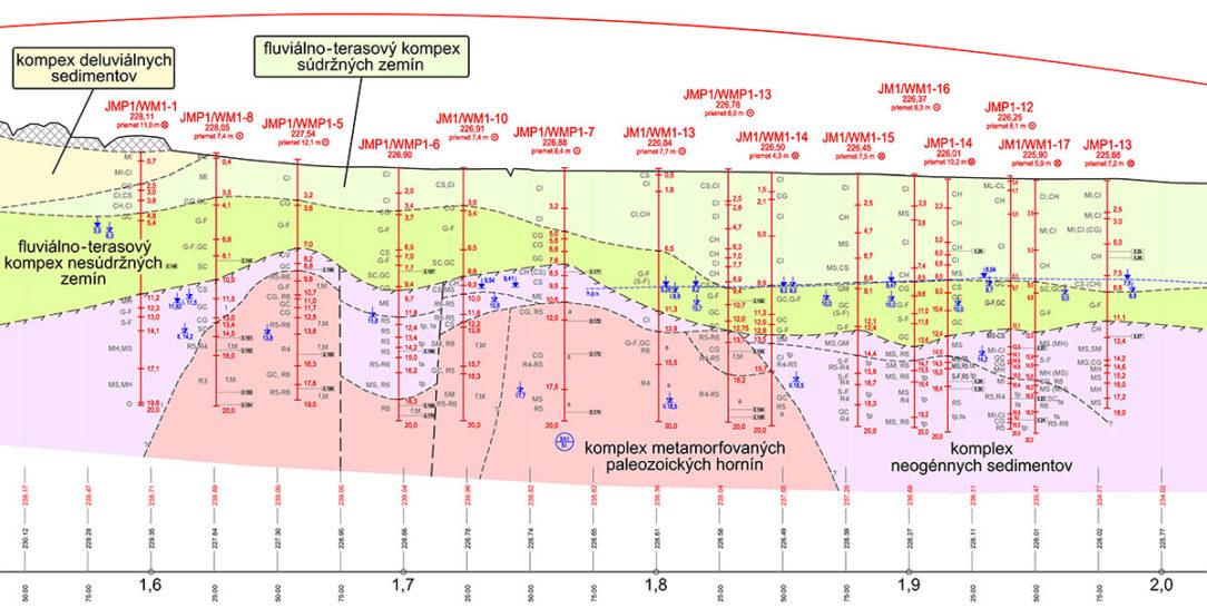 Obr. 2 Výrez z pozdĺžneho inžinierskogeologického rezu mostným objektom 201-00 v km 1,55 – 2,00