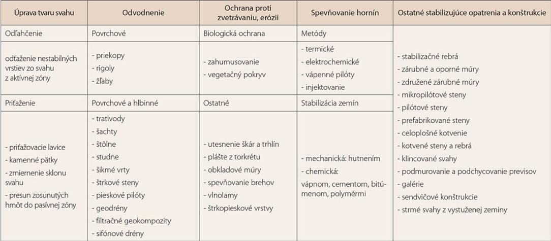 Tab. 1 Metódy sanácie svahov (Drusa a kol., 2013)