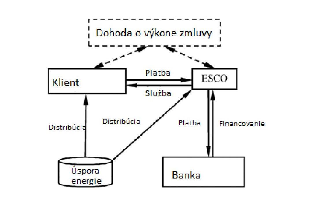 Obr. 2 Model zdieľaných úspor [4]