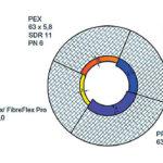 Obr. 1 Prierez potrubím pri rôznych druhoch potrubia