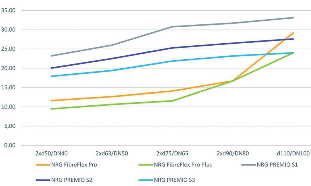 Obr. 2 Straty na meter pri plastových potrubiach NRG FibreFlex Pro a pri oceľových potrubiach v sériách 1 2 3