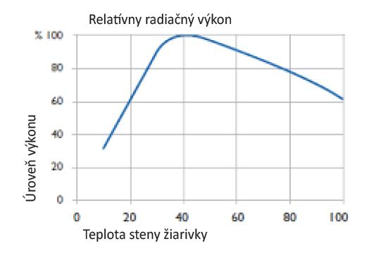 Obrázok 1 - Účinnosť TUV žiariviek v závislosti od okolitej Obr. 4 Účinnosť TUV žiariviek v závislosti od