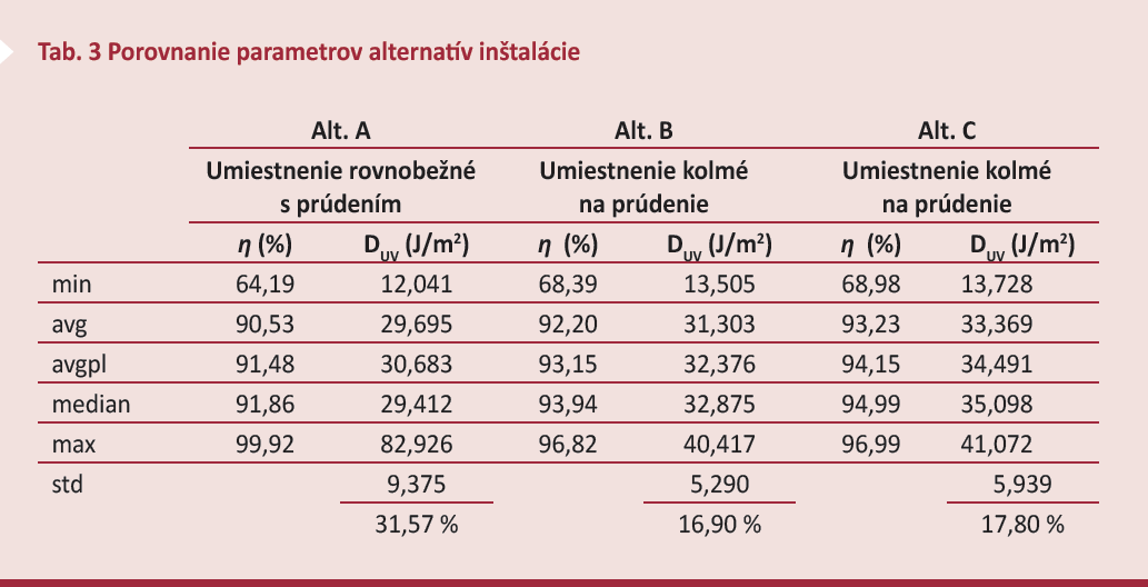 Tab. 3 Porovnanie parametrov alternatív inštalácie