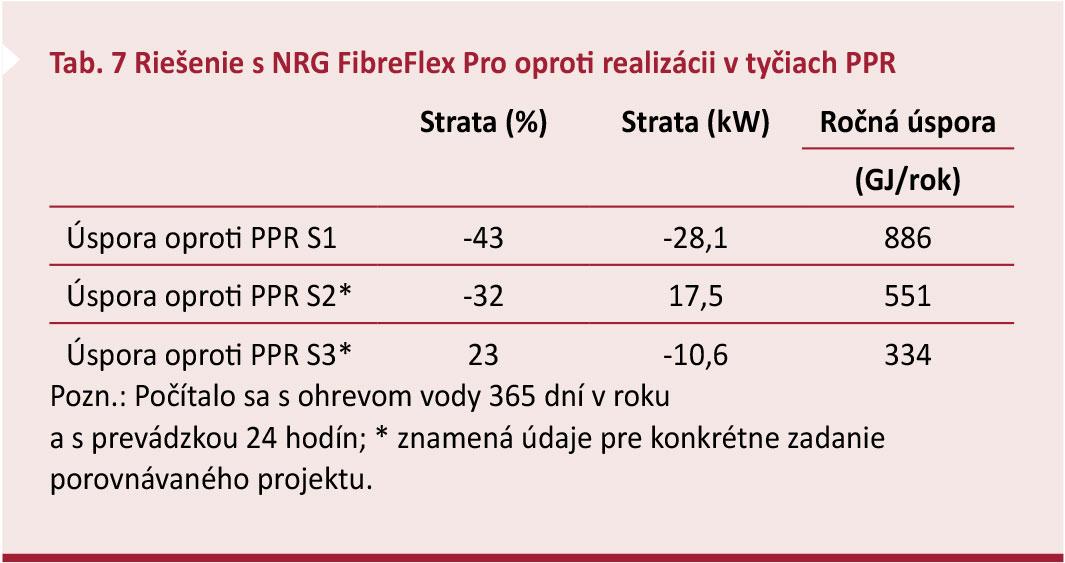 Tab. 7 Riešenie s NRG FibreFlex Pro oproti realizácii v tyčiach PPR