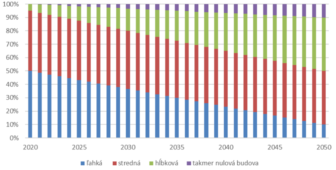 Prognóza obnovy budov na Slovensku podľa hĺbky obnovy