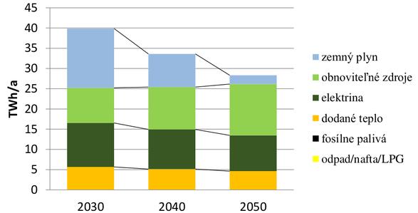 graf podiely zdrojov energie pre budovy