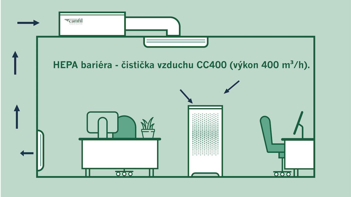 HEPA bariéra – čistička vzduchu s výkonom 400 m3/h
