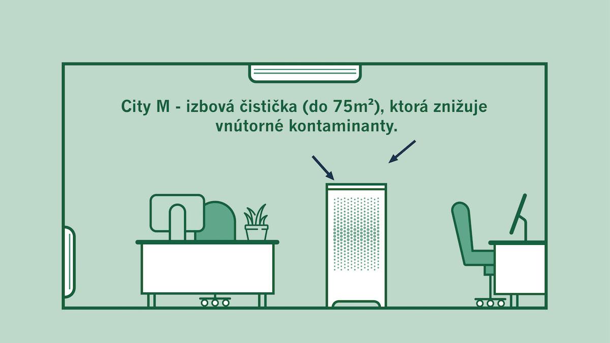 Izbová čistička pre miestnosť s plochou do 75 m2