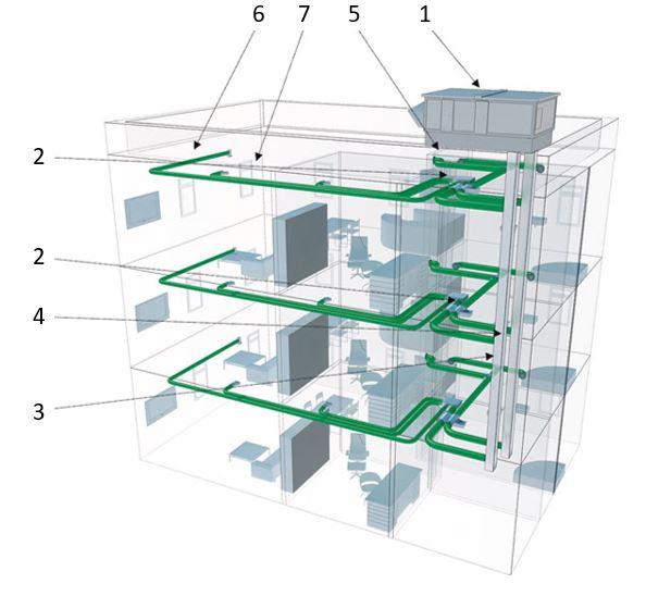 Obr. 5 Schéma centrálnej vzduchotechnickej sústavy pre bytový dom [12].