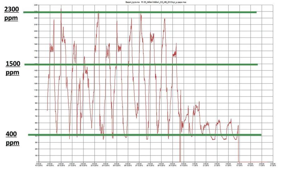 Obr. 3 Priebeh merania koncentrácie CO2 v spálni počas niekoľkých dní [9].