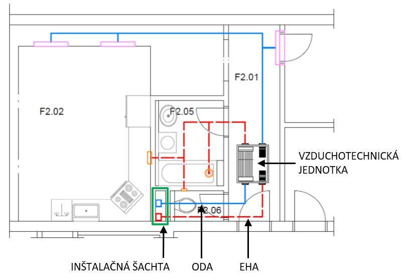 Obr. 6 Príklad decentrálnej vzduchotechnickej sústavy s centrálnym (spoločným) prívodom a odvodom vonkajšieho vzduchu. ODA – prívod vonkajšieho (čerstvého) vzduchu, EHA – odvod odpadového (znehodnoteného) vzduchu.