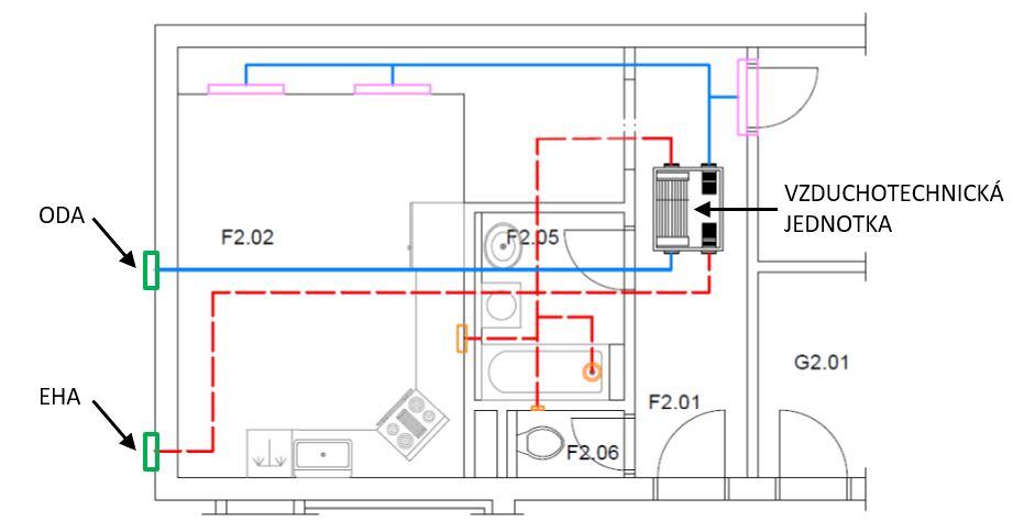 Obr. 7 Príklad decentrálnej vzduchotechnickej sústavy s decentrálnym (samostatným) prívodom a odvodom vonkajšieho vzduchu. ODA – prívod vonkajšieho (čerstvého) vzduchu, EHA – odvod odpadového (znehodnoteného) vzduchu.
