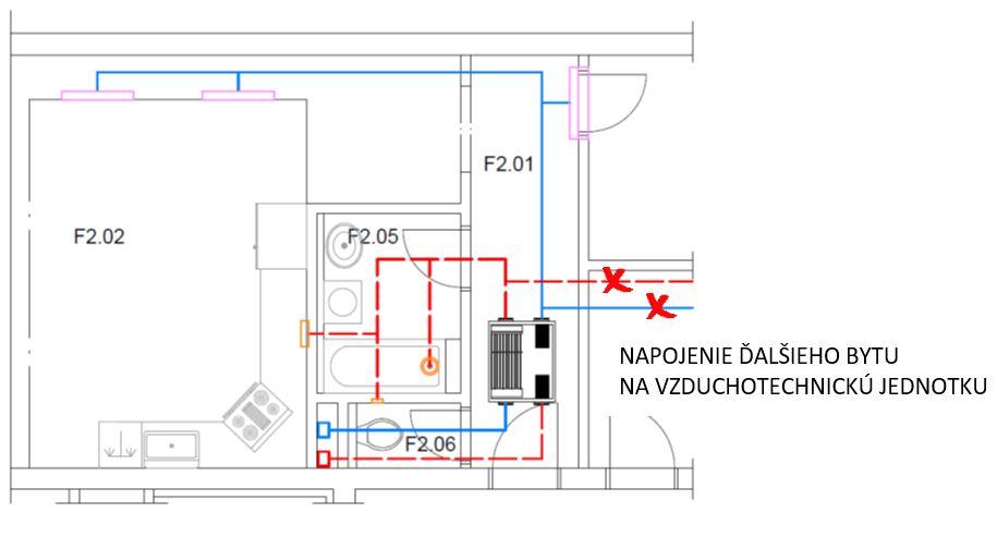 Obr. 9 Znázornenie neprípustného napojenia susedného bytu na rozvod vzduchotechniky bytu s inštalovanou vzduchotechnickou jednotkou.