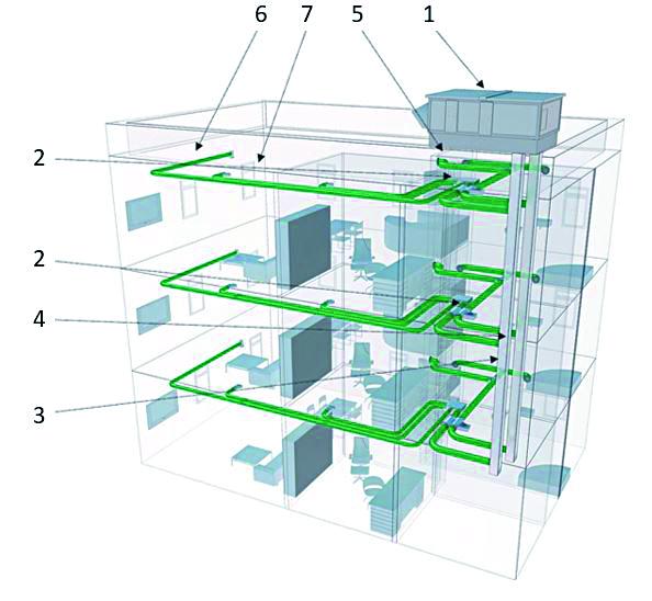 Obr. 5 Schéma centrálnej vzduchotechnickej sústavy pre bytový dom [12] 1 – centrálna vzduchotechnická jednotka s rekuperáciou tepla (umiestnená na streche alebo v suteréne bytového domu), 2 – regulátor objemového prietoku vzduchu (umiestnený v byte – pod stropom), 3 – centrálny rozvod vzduchu spájajúci centrálnu vzt-jednotku a regulátor vybavený tlmičmi hluku, 4 – odbočky pre bytový rozvod vzduchu, 5 – odvod znehodnoteného vzduchu z hygienických miestností (kúpeľňa, toaleta) a z kuchyne, šatníka, príp. komory, 6 – prívod upraveného vonkajšieho vzduchu do obytných miestností vrátane vybavenia tlmičmi hluku, 7 – obytný vnútorný priestor s osadenými snímačmi koncentrácie CO2 (umiestnenými v spálni alebo v obývacej izbe)