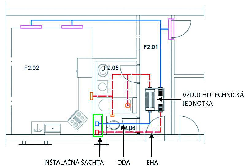 Obr. 6 Príklad decentrálnej vzduchotechnickej sústavy s centrálnym (spoločným) prívodom a odvodom vonkajšieho vzduchu ODA – prívod vonkajšieho (čerstvého) vzduchu, EHA – odvod odpadového (znehodnoteného) vzduchu
