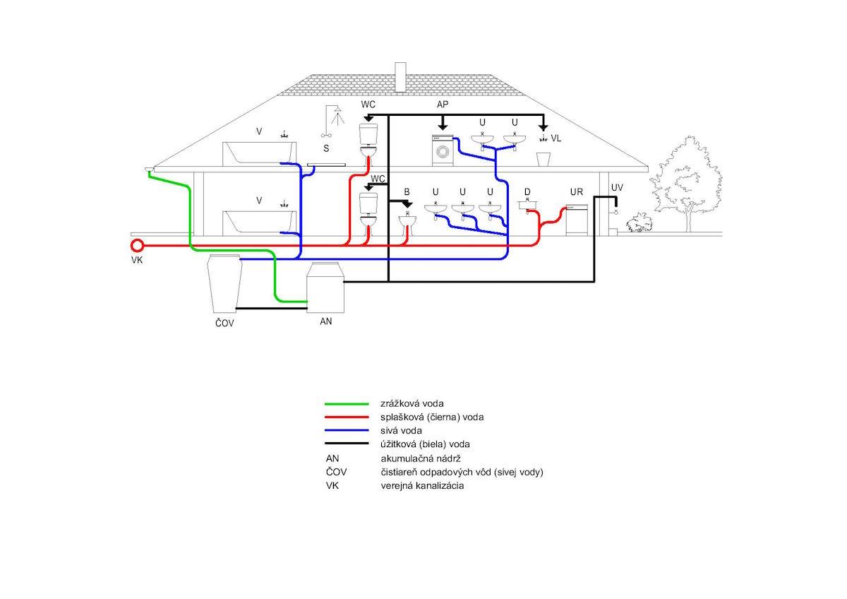 Obr. 1 Schéma systému využitia sivej vody.