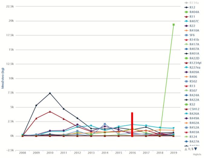 Obr. 1 Trend vývoja v rokoch 2008 až 2019