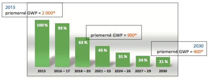 Obr. 2 Phase-down a priemerný GWP