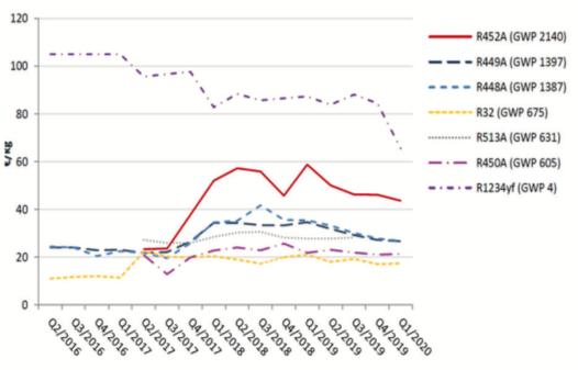 Obr. 5 Cena chladiva za tonu CO2ekv