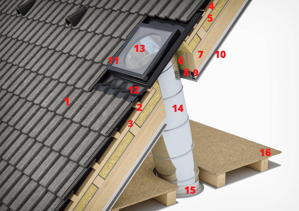 Detail osadenia svetlovodu do šikmej strechy