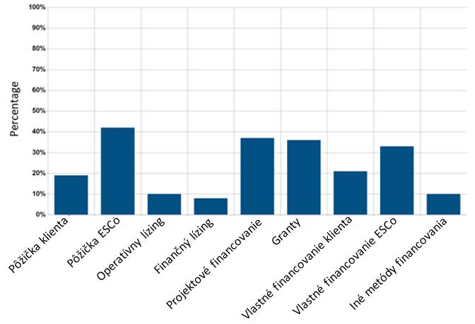Obr. 5 Financovanie GES projektov v Európe [16]
