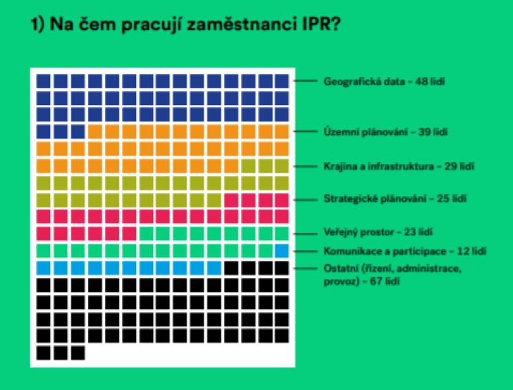 Grafické znázornenie toho, na čom všetkom IPR pracuje.