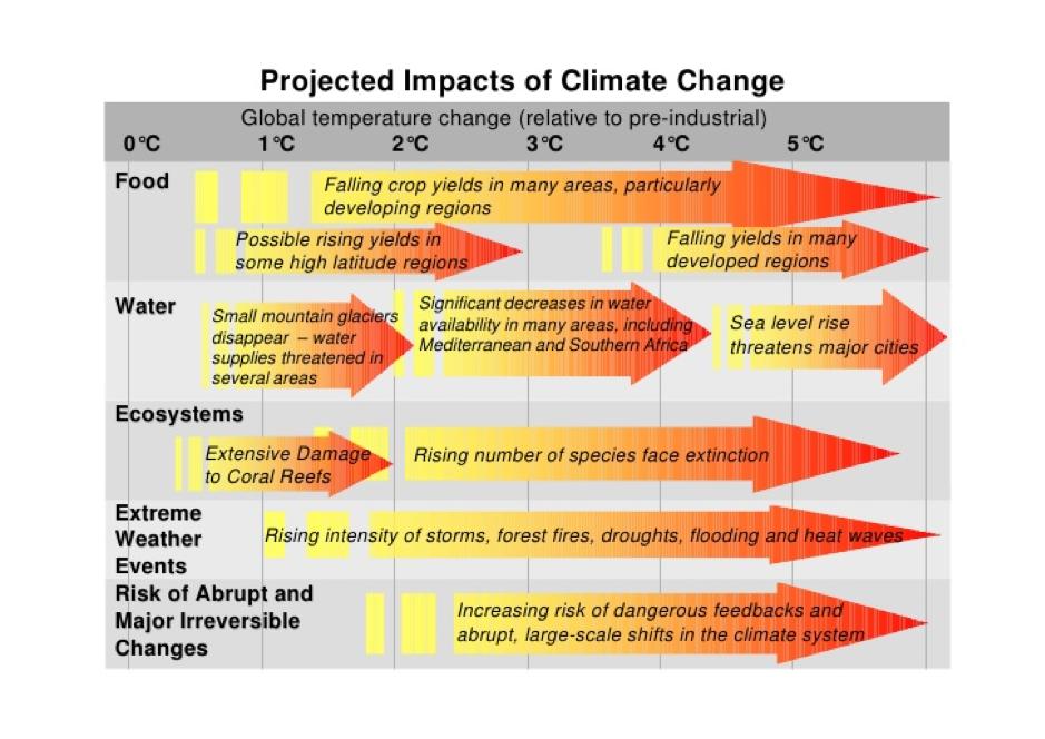 Obrázok zobrazujúci dôsledky oteplenia pri konkrétnom náraste teploty.