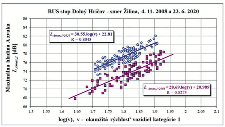Obr. 5 Komparácia výsledkov regresných priamok maximálnych hladín hluku prechádzajúcich vozidiel od logaritmu ich okamžitej rýchlosti jazdy z merania dňa 4. 11. 2008 a 23. 6. 2020 a autormi objektivizovaná závislosť vývoja SPBI od počtu prejazdov vozidiel v obidvoch smeroch MS1