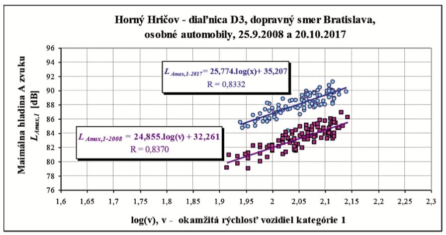 Obr. 7 Komparácia vyhodnotených regresných priamok maximálnych hladín hluku indukovaných prejazdom vozidiel kategórií 1, 2a, 2b pri MS2 od logaritmu ich okamžitej rýchlosti zo dňa 8. 7. 2008 a 20. 10. 2017 a autormi objektivizovaná závislosť vývoja SPBI od počtu prejazdov vozidiel v obidvoch smeroch MS2