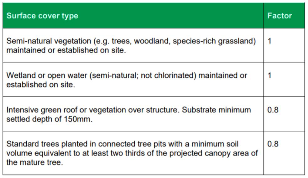Časť tabuľky rôznych faktorov z London Plan − časť o Urban greening factor.